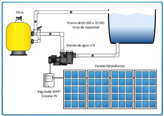 Pin esquema depuradora piscina on pinterest - Esquema funcionamiento depuradora piscina ...