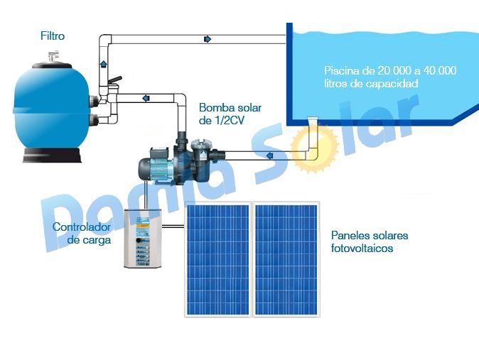 Bomba depuradora solar para piscina ecosolar ps370 1 2 cv - Esquema funcionamiento depuradora piscina ...
