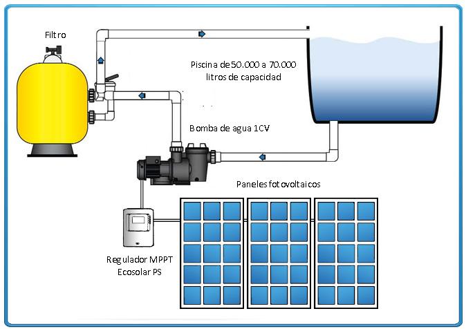 Kit solar bomba depuradora de piscina bomba 3 4 cv for Esquema depuradora piscina