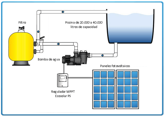 Kit solar bomba depuradora de piscinas bomba 1 2 cv for X treme bombas piscinas