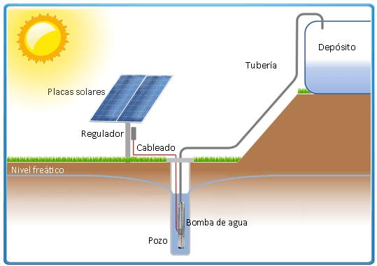 Bomba De 225 Gua Solar Lorentz Submers 237 Vel Ps600 Hr 07
