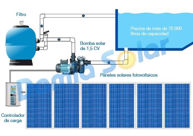 Kit solar bomba de piscina bomba 1 5 cv - Esquema funcionamiento depuradora piscina ...