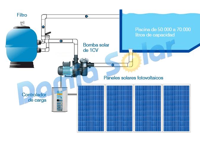 Kit solar bomba depuradora de piscina bomba 1 cv for Bomba de agua para piscina