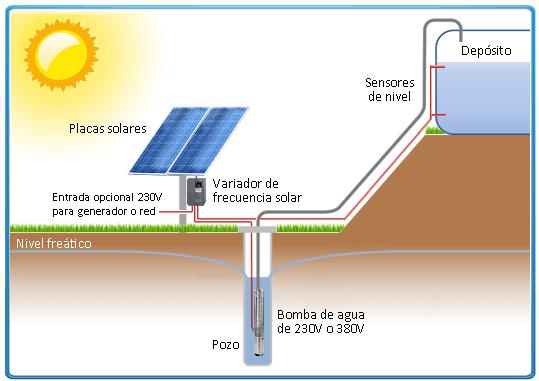 Variador de frecuencia solar ecosolar 5 5cv para bomba - Bombas de superficie para pozos ...