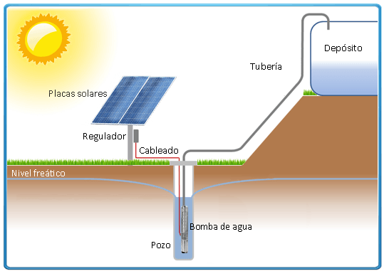 Bomba De Agua Sumergible Ecosolar Esp 36x 24 No Necesita