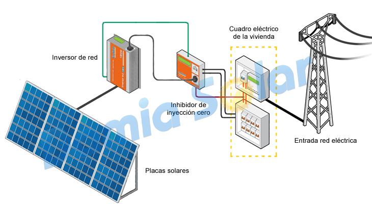 Kit autoconsumo solar 1000w de inyecci n cero for Montar placas solares en casa