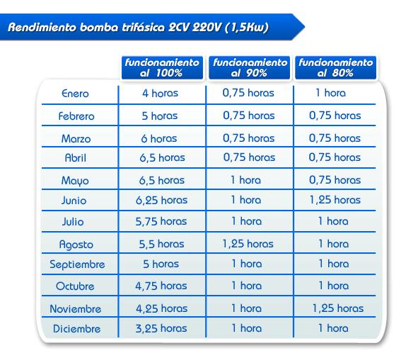 Kit Solar Para Uso Directo De Bomba Agua 2cv 230v Trif 225 Sica